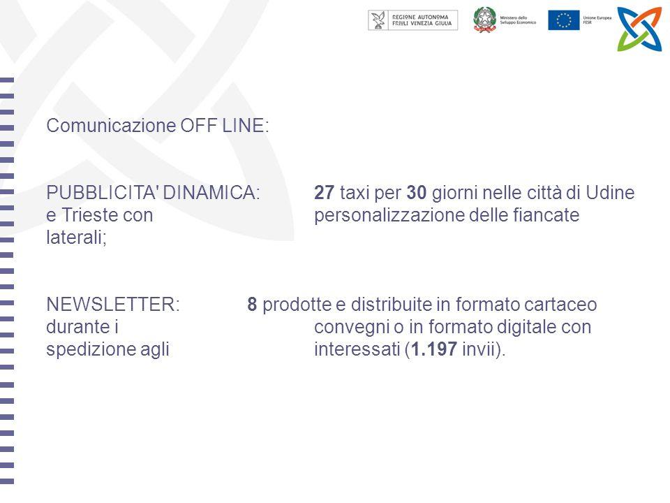 Comunicazione OFF LINE: PUBBLICITA DINAMICA:27 taxi per 30 giorni nelle città di Udine e Trieste con personalizzazione delle fiancate laterali; NEWSLETTER:8 prodotte e distribuite in formato cartaceo durante i convegni o in formato digitale con spedizione agli interessati (1.197 invii).
