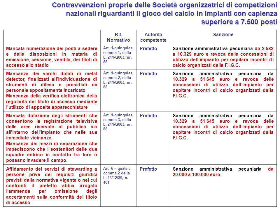Rif. Normativo Autorità competente Sanzione Mancata numerazione dei posti a sedere e delle disposizioni in materia di emissione, cessione, vendita, de
