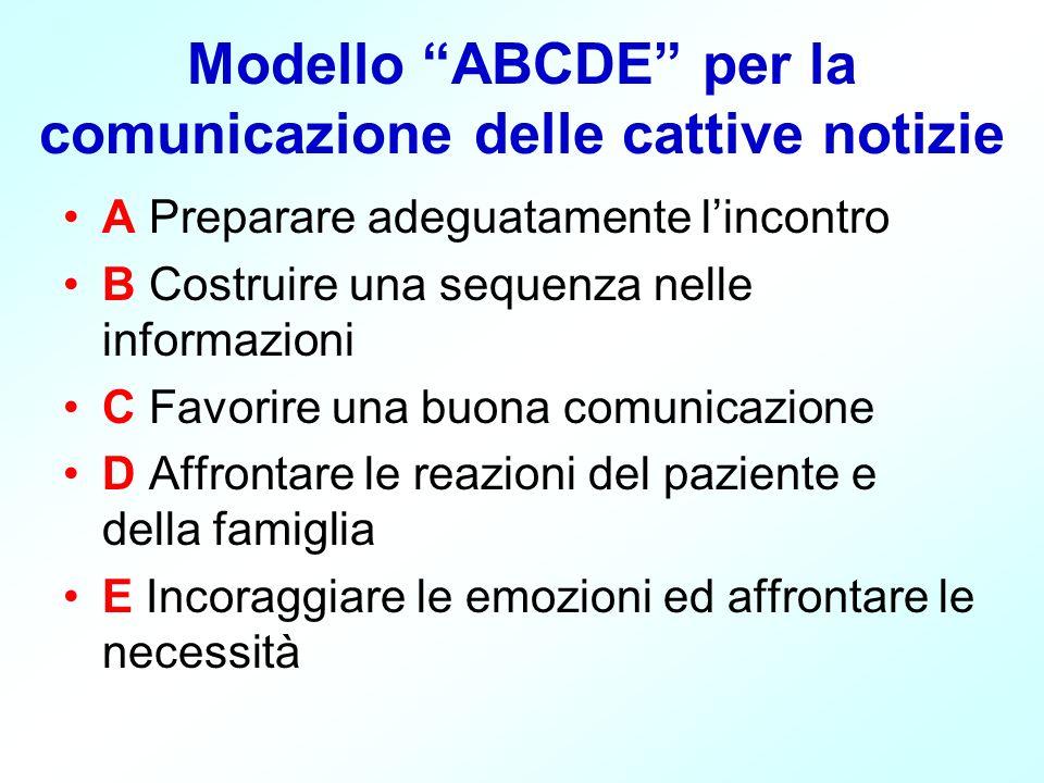 Modello ABCDE per la comunicazione delle cattive notizie A Preparare adeguatamente lincontro B Costruire una sequenza nelle informazioni C Favorire una buona comunicazione D Affrontare le reazioni del paziente e della famiglia E Incoraggiare le emozioni ed affrontare le necessità