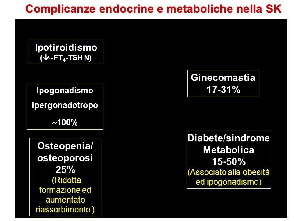 Ginecomastia 17-31% Ipogonadismo ipergonadotropo 100% Ipotiroidismo ( FT 4 -TSH N) Diabete/sindrome Metabolica 15-50% (Associato alla obesità ed ipogonadismo) Osteopenia/ osteoporosi 25% (Ridotta formazione ed aumentato riassorbimento ) Complicanze endocrine e metaboliche nella SK