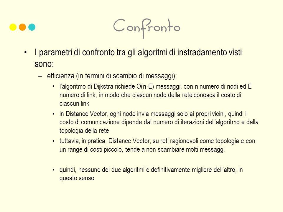 Confronto I parametri di confronto tra gli algoritmi di instradamento visti sono: –efficienza (in termini di scambio di messaggi): lalgoritmo di Dijks