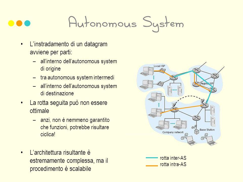 Autonomous System Linstradamento di un datagram avviene per parti: –allinterno dellautonomous system di origine –tra autonomous system intermedi –allinterno dellautonomous system di destinazione La rotta seguita può non essere ottimale –anzi, non è nemmeno garantito che funzioni, potrebbe risultare ciclica.