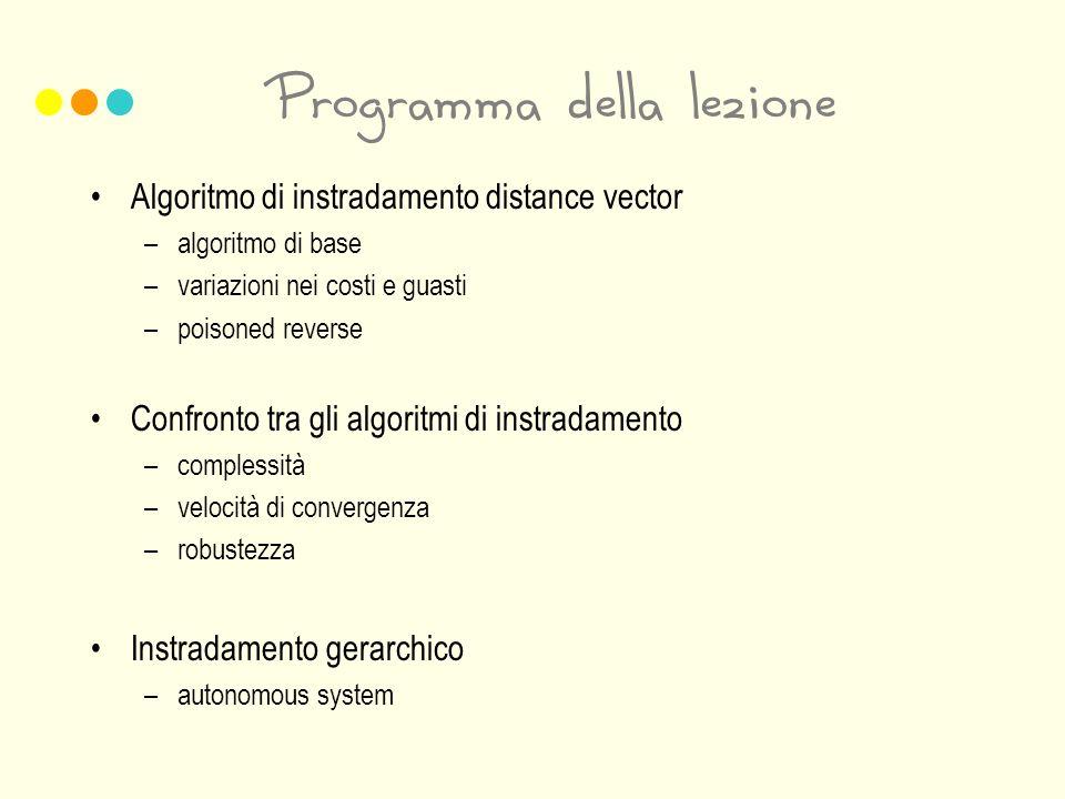 Programma della lezione Algoritmo di instradamento distance vector –algoritmo di base –variazioni nei costi e guasti –poisoned reverse Confronto tra g