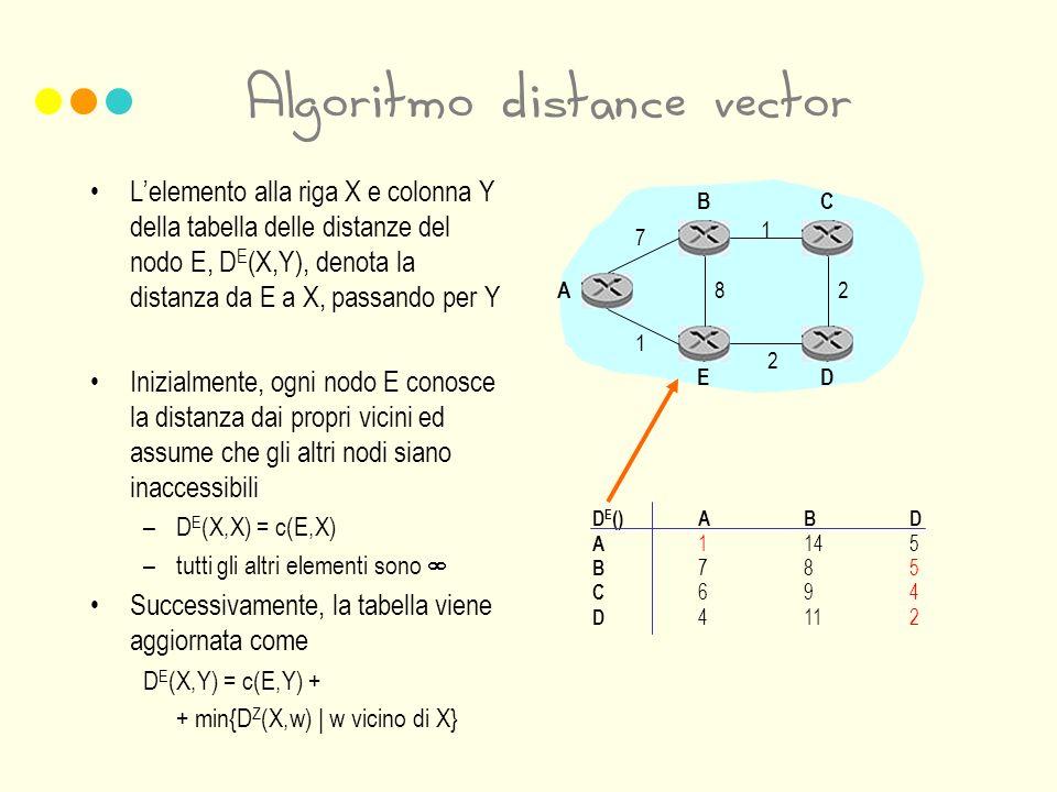 Algoritmo distance vector Lelemento alla riga X e colonna Y della tabella delle distanze del nodo E, D E (X,Y), denota la distanza da E a X, passando per Y Inizialmente, ogni nodo E conosce la distanza dai propri vicini ed assume che gli altri nodi siano inaccessibili –D E (X,X) = c(E,X) –tutti gli altri elementi sono Successivamente, la tabella viene aggiornata come D E (X,Y) = c(E,Y) + + min{D Z (X,w) | w vicino di X} 1 2 28 7 1 A BC ED D E ()ABD A 1145 B 785 C 694 D 4112