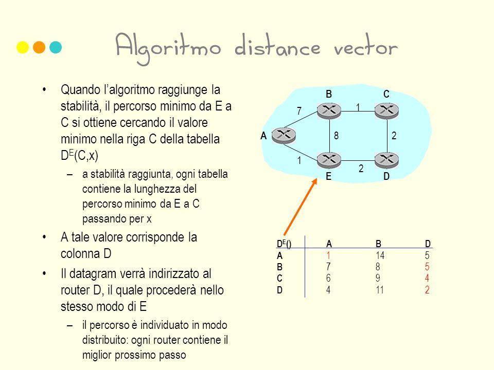 Algoritmo distance vector Quando lalgoritmo raggiunge la stabilità, il percorso minimo da E a C si ottiene cercando il valore minimo nella riga C della tabella D E (C,x) –a stabilità raggiunta, ogni tabella contiene la lunghezza del percorso minimo da E a C passando per x A tale valore corrisponde la colonna D Il datagram verrà indirizzato al router D, il quale procederà nello stesso modo di E –il percorso è individuato in modo distribuito: ogni router contiene il miglior prossimo passo 1 2 28 7 1 A BC ED D E ()ABD A 1145 B 785 C 694 D 4112