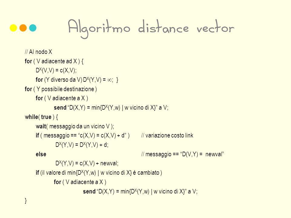 Algoritmo distance vector // Al nodo X for ( V adiacente ad X ) { D X (V,V) = c(X,V); for (Y diverso da V)D X (Y,V) = ; } for ( Y possibile destinazione ) for ( V adiacente a X ) send D(X,Y) = min{D X (Y,w) | w vicino di X} a V; while ( true ) { wait ( messaggio da un vicino V ); if ( messaggio == c(X,V) = c(X,V) + d )// variazione costo link D X (Y,V) = D X (Y,V) + d; else // messaggio == D(V,Y) = newval D X (Y,V) = c(X,V) + newval; if (il valore di min{D X (Y,w) | w vicino di X} è cambiato ) for ( V adiacente a X ) send D(X,Y) = min{D X (Y,w) | w vicino di X} a V; }