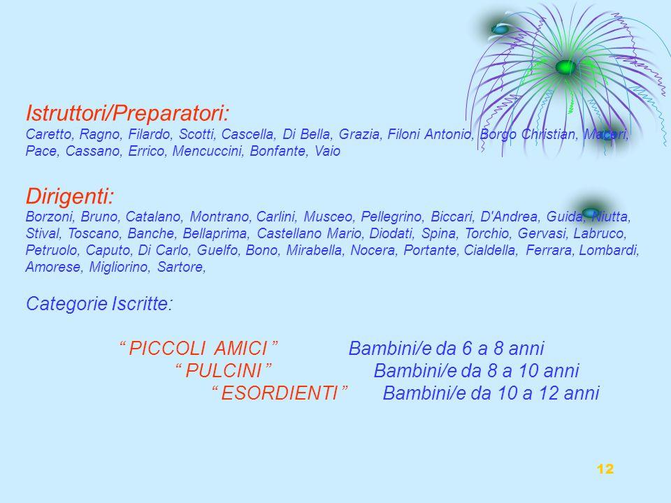 12 Istruttori/Preparatori: Caretto, Ragno, Filardo, Scotti, Cascella, Di Bella, Grazia, Filoni Antonio, Borgo Christian, Maceri, Pace, Cassano, Errico