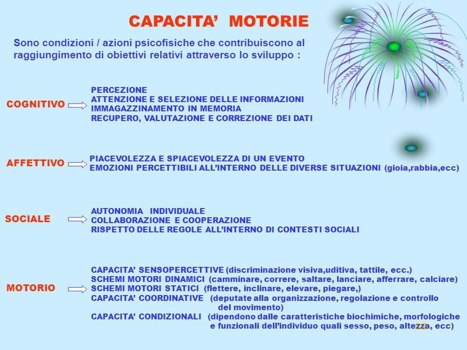 22 CAPACITA MOTORIE Sono condizioni / azioni psicofisiche che contribuiscono al raggiungimento di obiettivi relativi attraverso lo sviluppo : COGNITIV