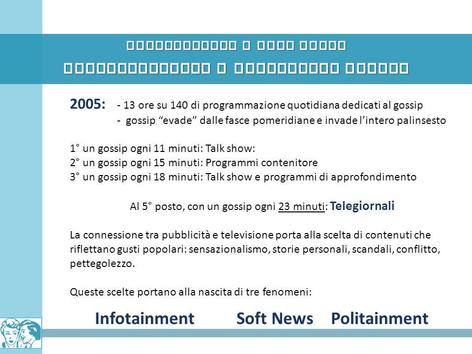 Pettegolezzo e News Media CONTAMINAZIONI E DIMENSIONI IBRIDE 2005: - 13 ore su 140 di programmazione quotidiana dedicati al gossip - gossip evade dall