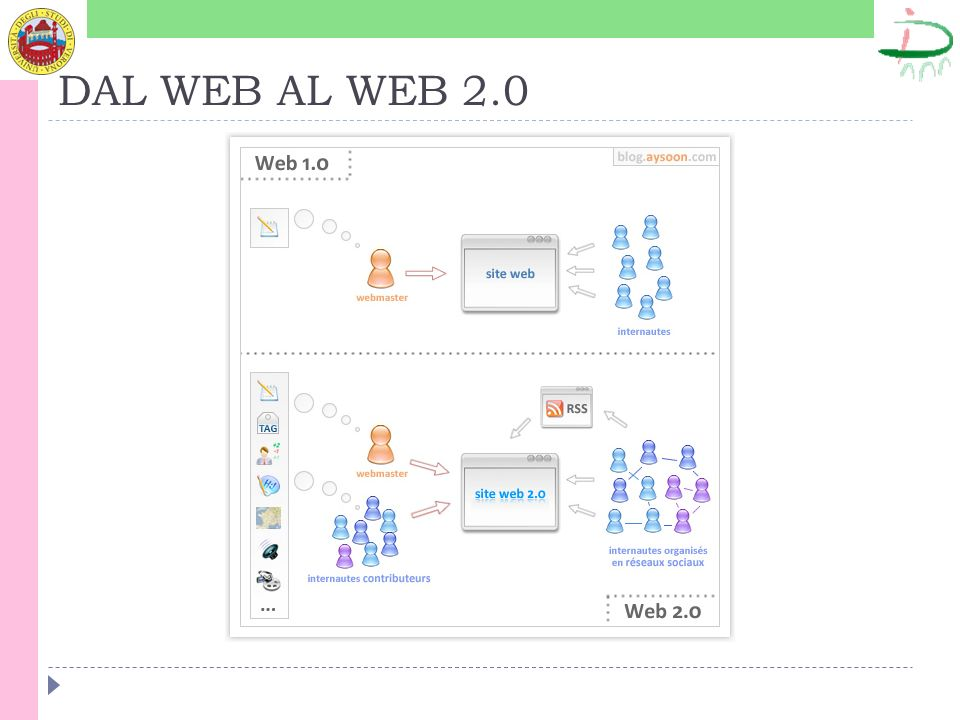 DAL WEB AL WEB 2.0