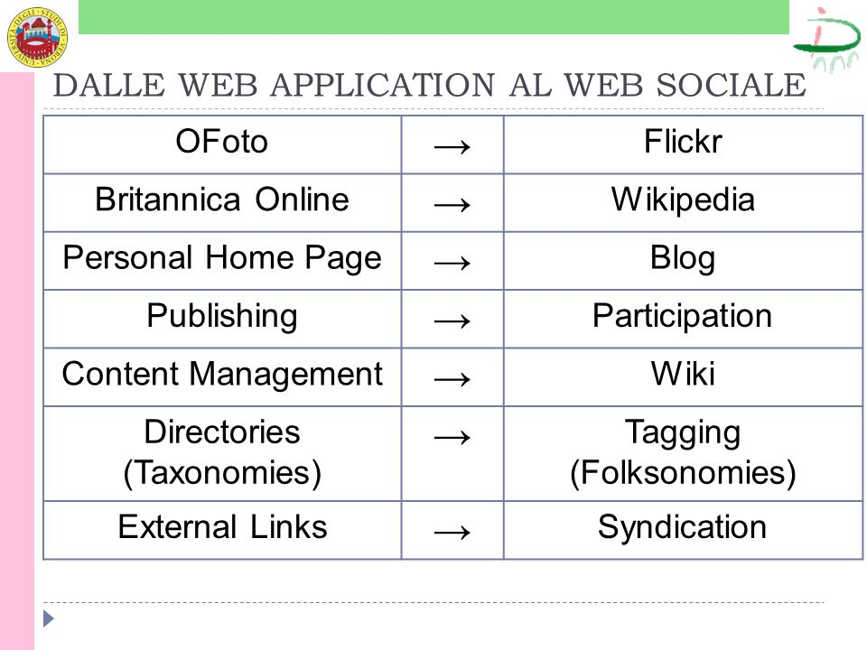 DALLE WEB APPLICATION AL WEB SOCIALE OFoto Flickr Britannica Online Wikipedia Personal Home Page Blog Publishing Participation Content Management Wiki Directories (Taxonomies) Tagging (Folksonomies) External Links Syndication