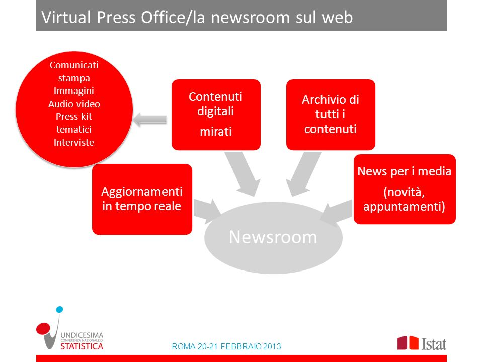 ROMA 20-21 FEBBRAIO 2013 Virtual Press Office/la newsroom sul web Newsroom Aggiornamenti in tempo reale Contenuti digitali mirati Archivio di tutti i contenuti News per i media (novità, appuntamenti) Comunicati stampa Immagini Audio video Press kit tematici Interviste Comunicati stampa Immagini Audio video Press kit tematici Interviste