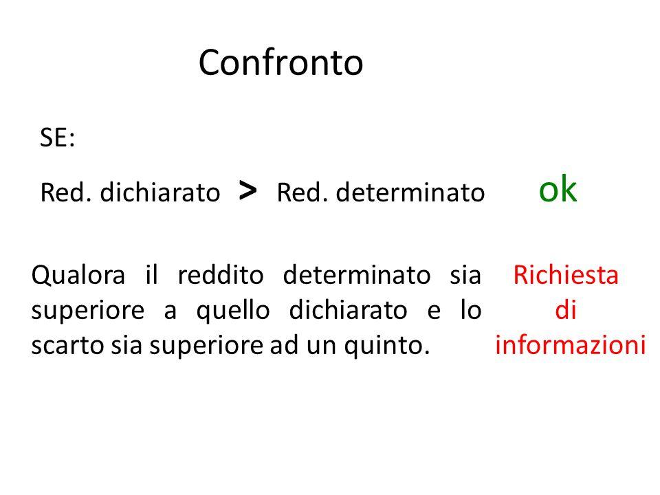 Confronto SE: Red. dichiarato > Red.