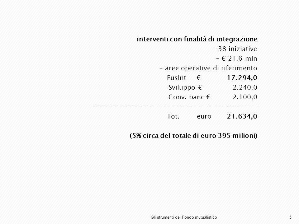 interventi con finalità di integrazione - 38 iniziative - 21,6 mln - aree operative di riferimento FusInt 17.294,0 Sviluppo 2.240,0 Conv. banc 2.100,0