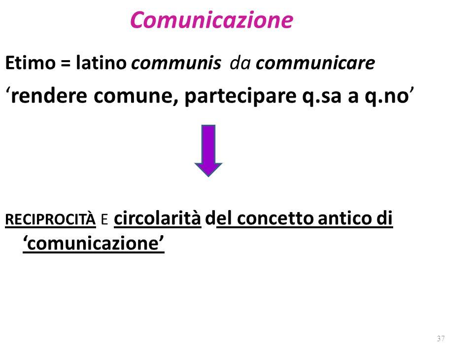 Comunicazione Etimo = latino communis da communicare rendere comune, partecipare q.sa a q.no RECIPROCITÀ E circolarità del concetto antico di comunica