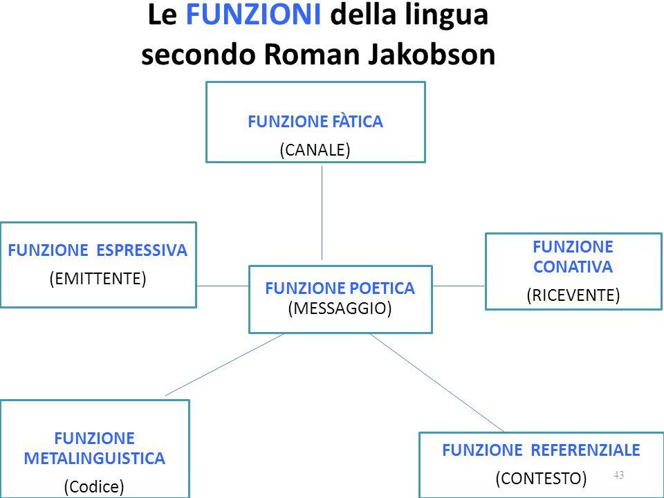 Le FUNZIONI della lingua secondo Roman Jakobson FUNZIONE ESPRESSIVA (EMITTENTE) FUNZIONE FÀTICA (CANALE) FUNZIONE CONATIVA (RICEVENTE) FUNZIONE METALI