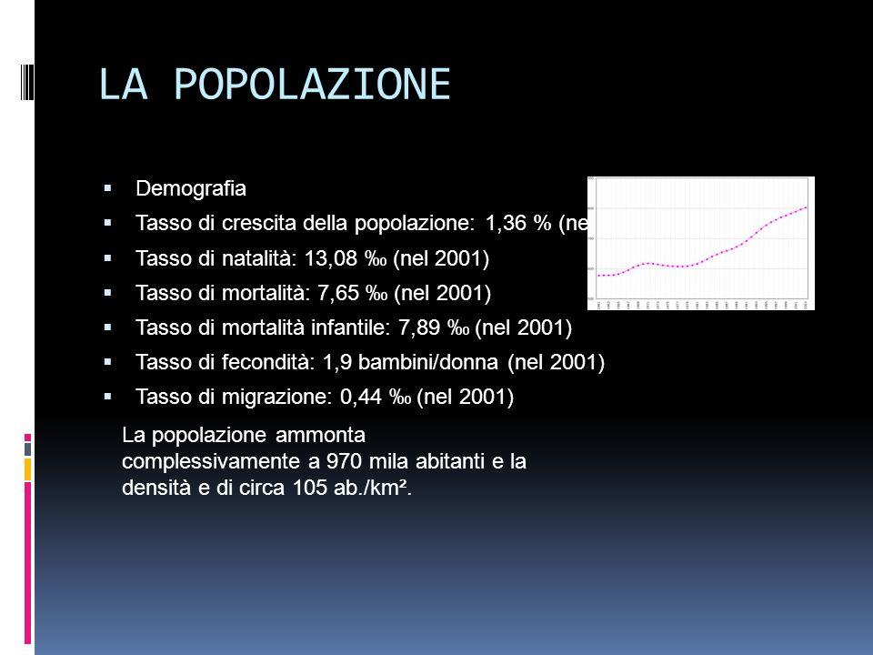 LA POPOLAZIONE Demografia Tasso di crescita della popolazione: 1,36 % (nel 2003) Tasso di natalità: 13,08 (nel 2001) Tasso di mortalità: 7,65 (nel 2001) Tasso di mortalità infantile: 7,89 (nel 2001) Tasso di fecondità: 1,9 bambini/donna (nel 2001) Tasso di migrazione: 0,44 (nel 2001) La popolazione ammonta complessivamente a 970 mila abitanti e la densità e di circa 105 ab./km².
