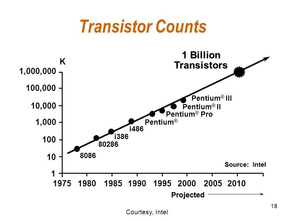 18 Transistor Counts 1,000,000 100,000 10,000 1,000 10 100 1 19751980198519901995200020052010 8086 80286 i386 i486 Pentium ® Pentium ® Pro K 1 Billion