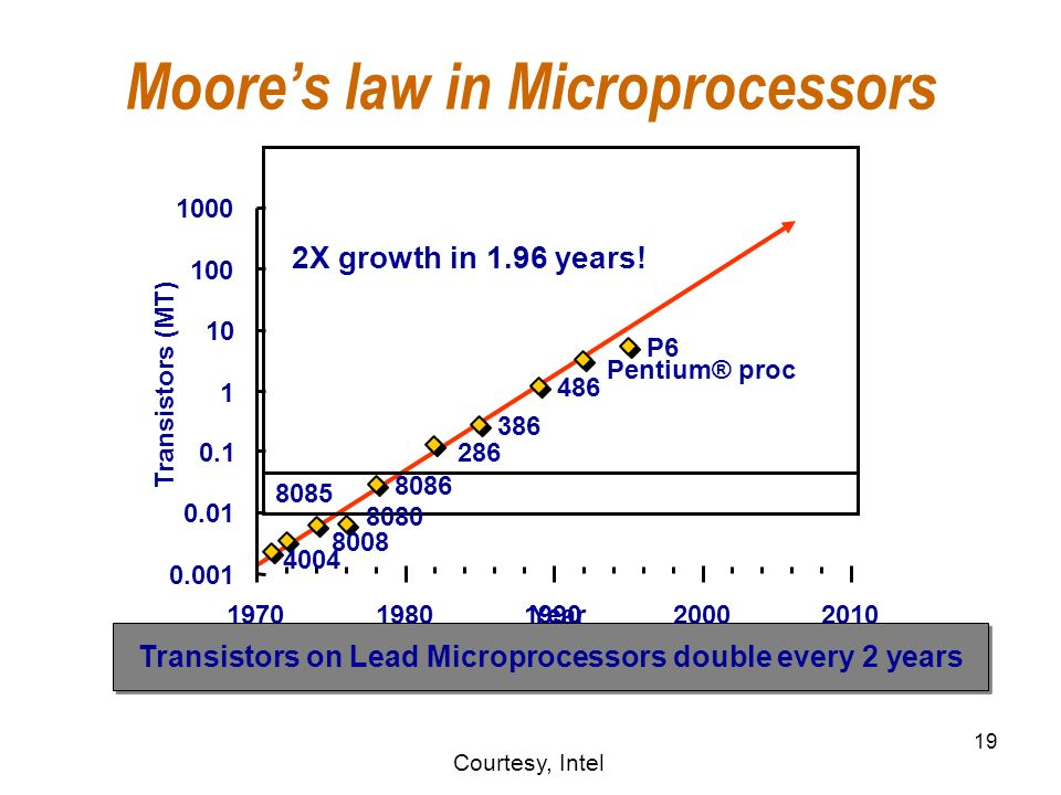 19 Moores law in Microprocessors 4004 8008 8080 8085 8086 286 386 486 Pentium® proc P6 0.001 0.01 0.1 1 10 100 1000 19701980199020002010 Year Transistors (MT) 2X growth in 1.96 years.