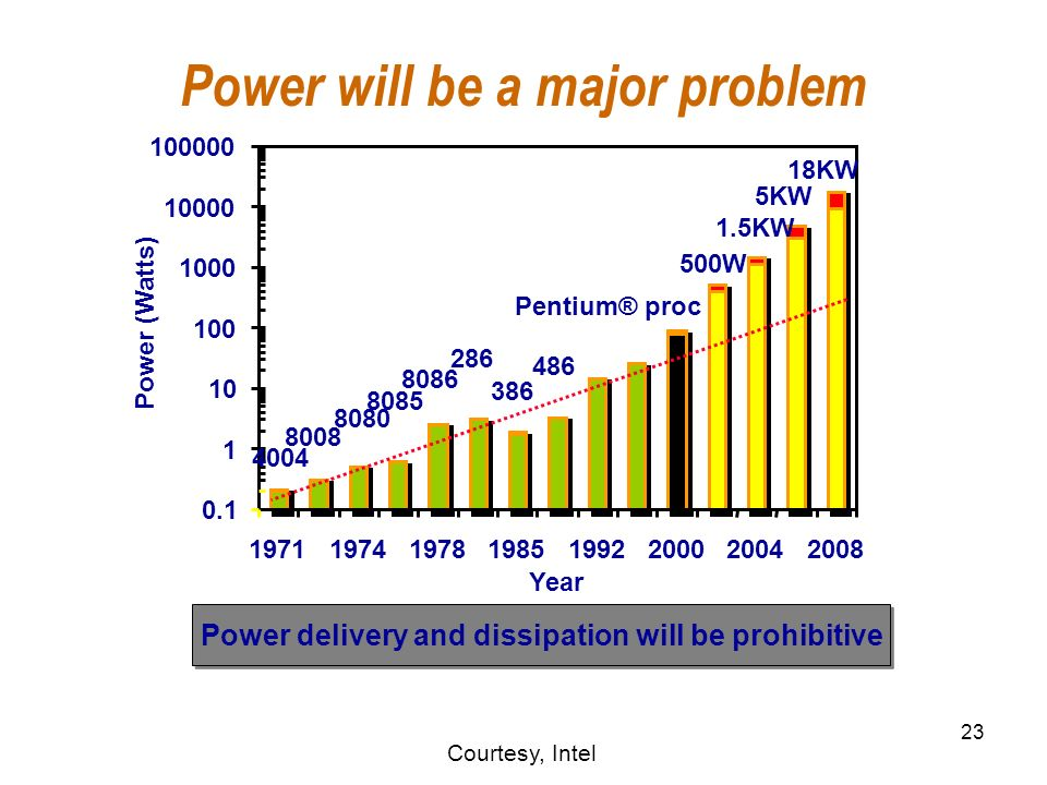 23 Power will be a major problem 5KW 18KW 1.5KW 500W 4004 8008 8080 8085 8086 286 386 486 Pentium® proc 0.1 1 10 100 1000 10000 100000 19711974197819851992200020042008 Year Power (Watts) Power delivery and dissipation will be prohibitive Courtesy, Intel