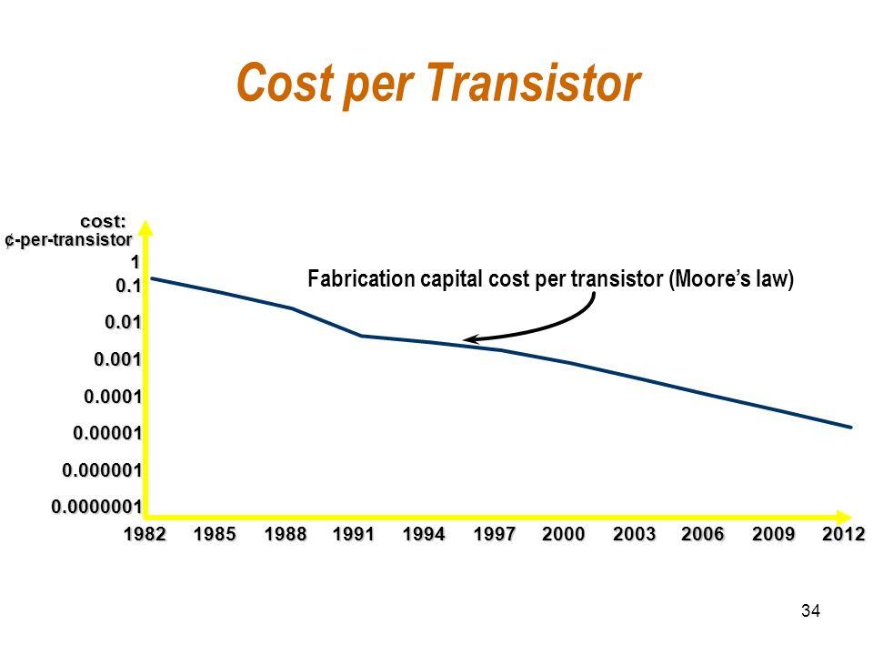 34 Cost per Transistor 0.0000001 0.000001 0.00001 0.0001 0.001 0.01 0.1 1 1982198519881991 1994 199720002003200620092012 cost: ¢-per-transistor Fabric