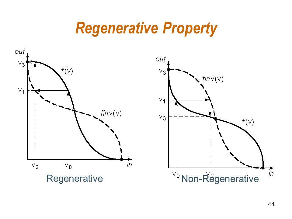 44 Regenerative Property Regenerative Non-Regenerative