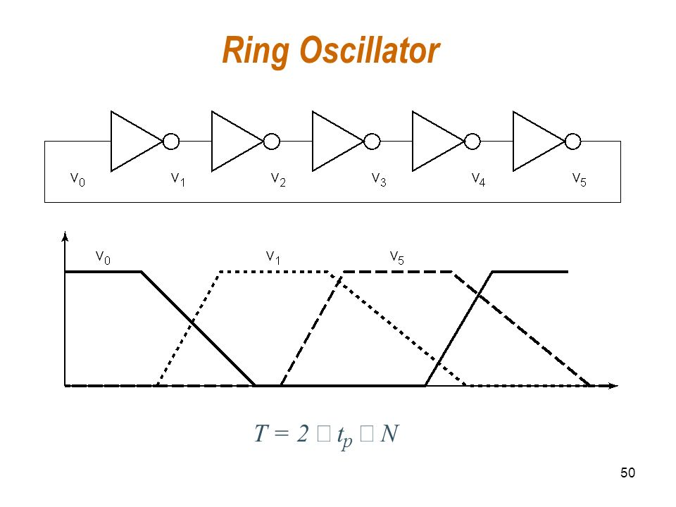 50 Ring Oscillator T = 2 t p N