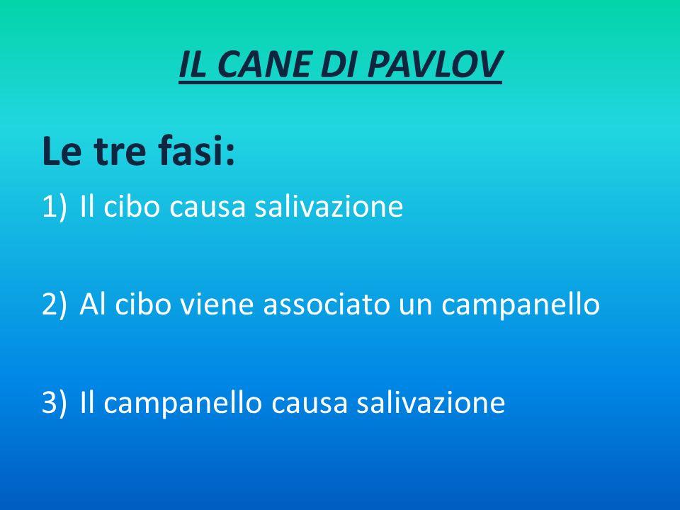 IL CANE DI PAVLOV Le tre fasi: 1)Il cibo causa salivazione 2)Al cibo viene associato un campanello 3)Il campanello causa salivazione