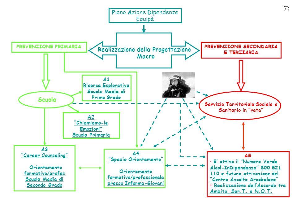 Realizzazione della Progettazione Macro Piano Azione Dipendenze Equipè PREVENZIONE PRIMARIAPREVENZIONE SECONDARIA E TERZIARIA Scuola A2 Chiamiamo-le E