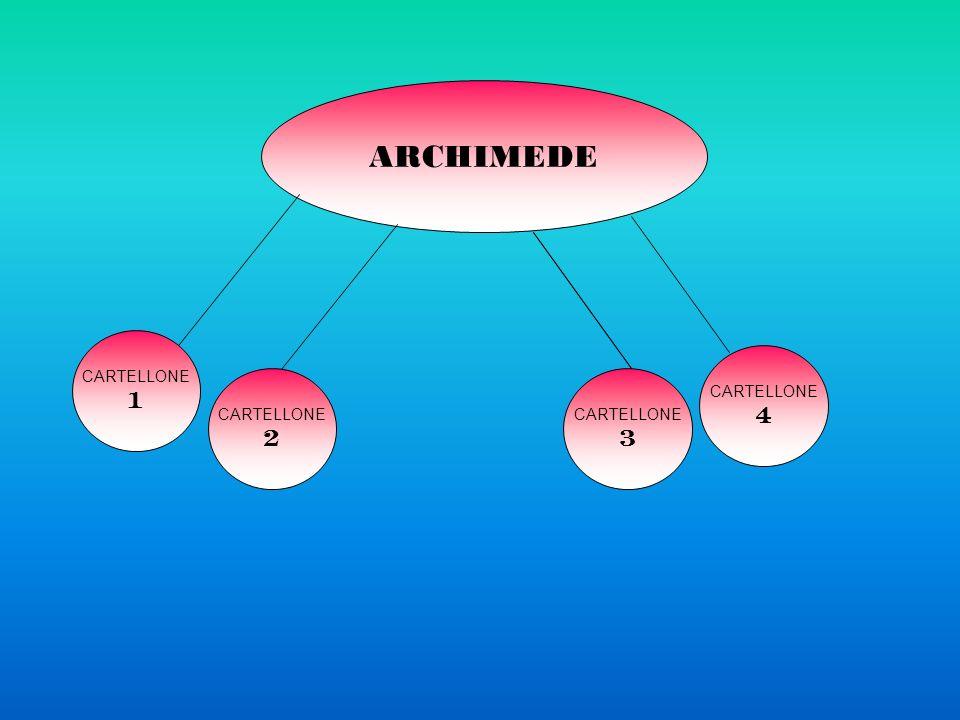 ARCHIMEDE CARTELLONE 1 CARTELLONE 2 CARTELLONE 3 CARTELLONE 4