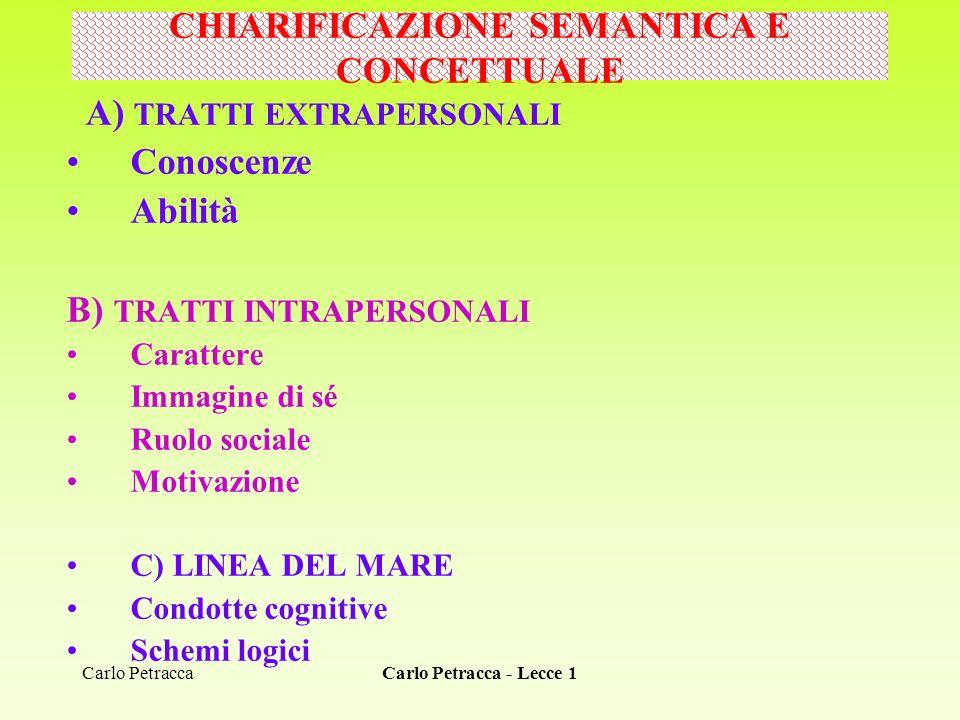 Carlo Petracca - Lecce 1 A) TRATTI EXTRAPERSONALI Conoscenze Abilità B) TRATTI INTRAPERSONALI Carattere Immagine di sé Ruolo sociale Motivazione C) LI