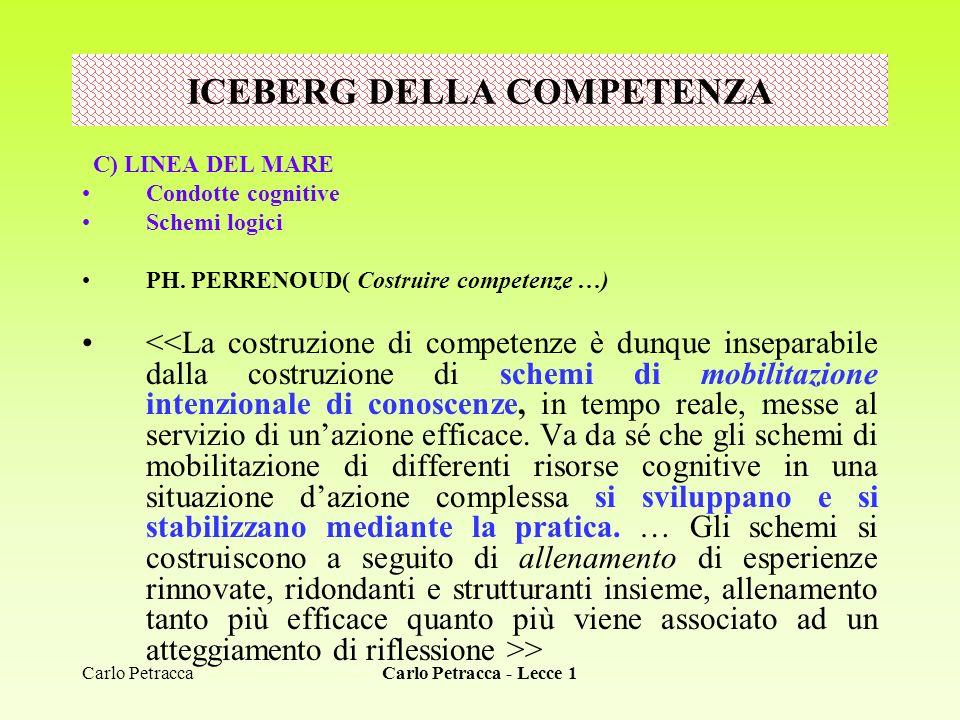 Carlo Petracca - Lecce 1 C) LINEA DEL MARE Condotte cognitive Schemi logici PH. PERRENOUD( Costruire competenze …) > ICEBERG DELLA COMPETENZA Carlo Pe