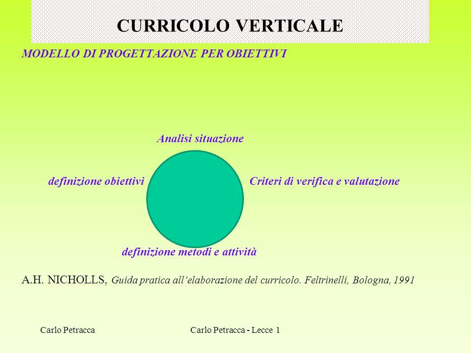 ALTRI TEMI DI RICERCA-FORMAZIONE CULTURA, SCUOLA PERSONA: LORIZZONTE DI SENSO LA COMUNITAM EDUCATIVA E PROFESSIONALE IL PROFILO DELLO STUDENTE LINCLUSIONE LA COMPETENZA DIGITALE CITTADINANZA E COSTITUZIONE LE DISCIPLINE Carlo Petracca - Lecce 1Carlo Petracca
