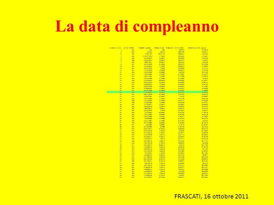 FRASCATI, 16 ottobre 2011 NUMERO DI AMICI ULTIMO FATTORE PRODOTTI SUCCESIVI POTENZE DI 365 PROBABILITA DATA DIVERSA PERCENTUALE DATA UGUALE 1364 3650,