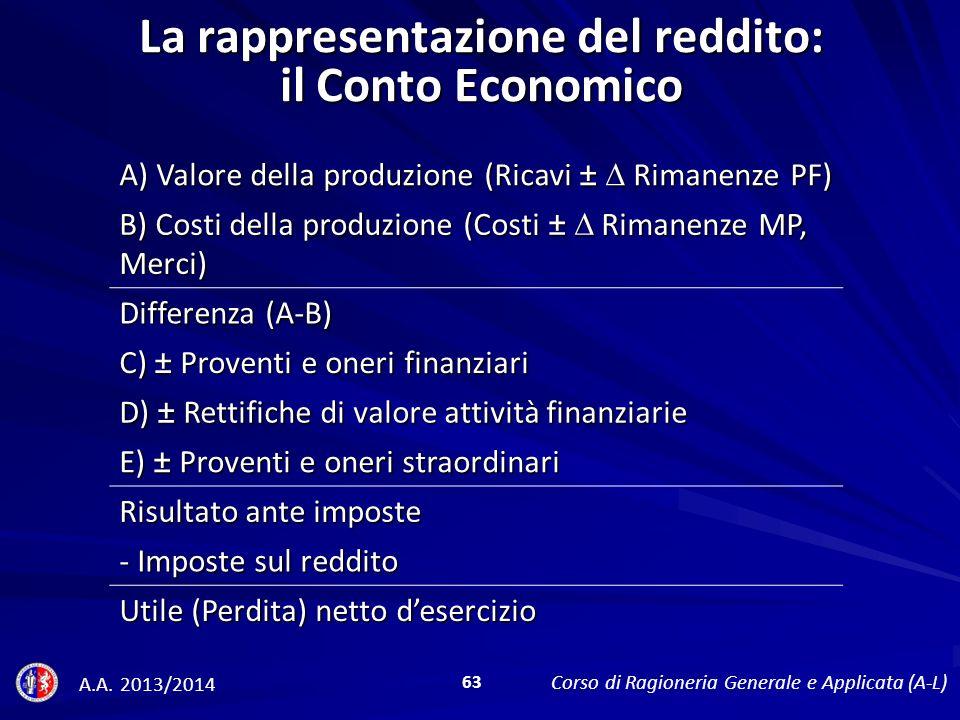 La rappresentazione del reddito: il Conto Economico A) Valore della produzione (Ricavi ± Rimanenze PF) B) Costi della produzione (Costi ± Rimanenze MP, Merci) Differenza (A-B) C) ± Proventi e oneri finanziari D) ± Rettifiche di valore attività finanziarie E) ± Proventi e oneri straordinari Risultato ante imposte - Imposte sul reddito Utile (Perdita) netto desercizio A.A.