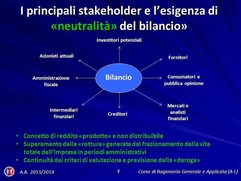 BII) Immobilizzazioni materiali, con separata indicazione di quelle concesse in leasing 1.