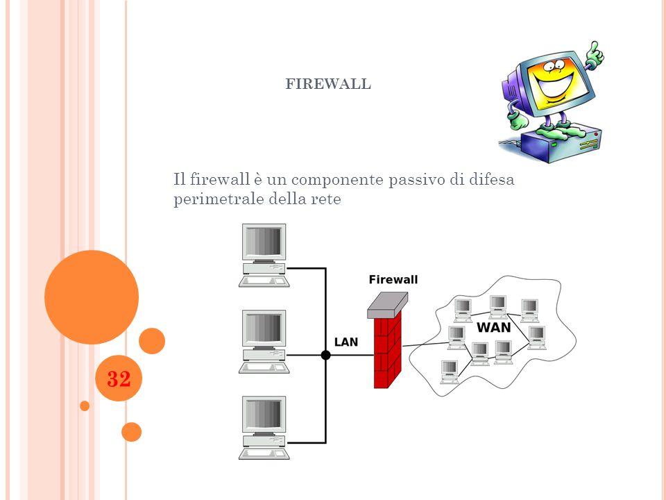 FIREWALL Il firewall è un componente passivo di difesa perimetrale della rete 32