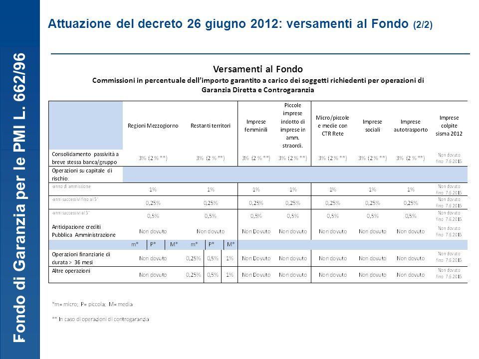 Fondo di Garanzia per le PMI L. 662/96 21 Attuazione del decreto 26 giugno 2012: versamenti al Fondo (2/2) Versamenti al Fondo Commissioni in percentu