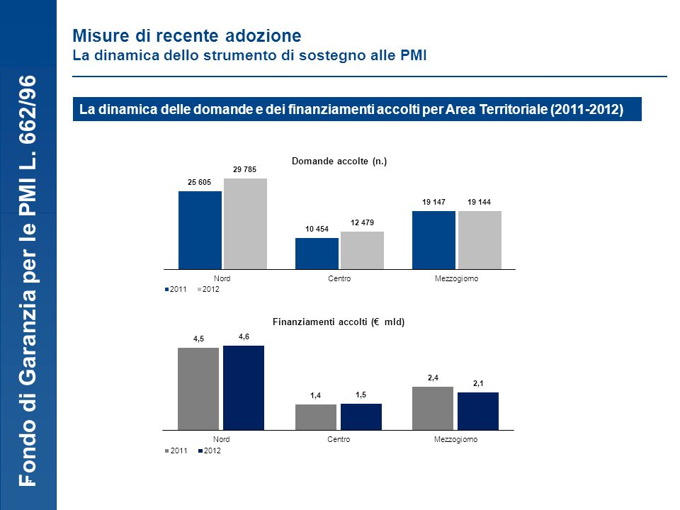 Fondo di Garanzia per le PMI L. 662/96 7 Misure di recente adozione La dinamica dello strumento di sostegno alle PMI La dinamica delle domande e dei f