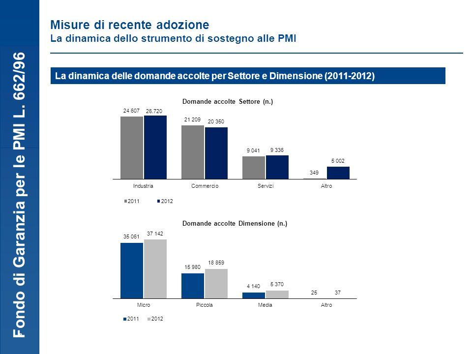 Fondo di Garanzia per le PMI L. 662/96 8 Misure di recente adozione La dinamica dello strumento di sostegno alle PMI La dinamica delle domande accolte