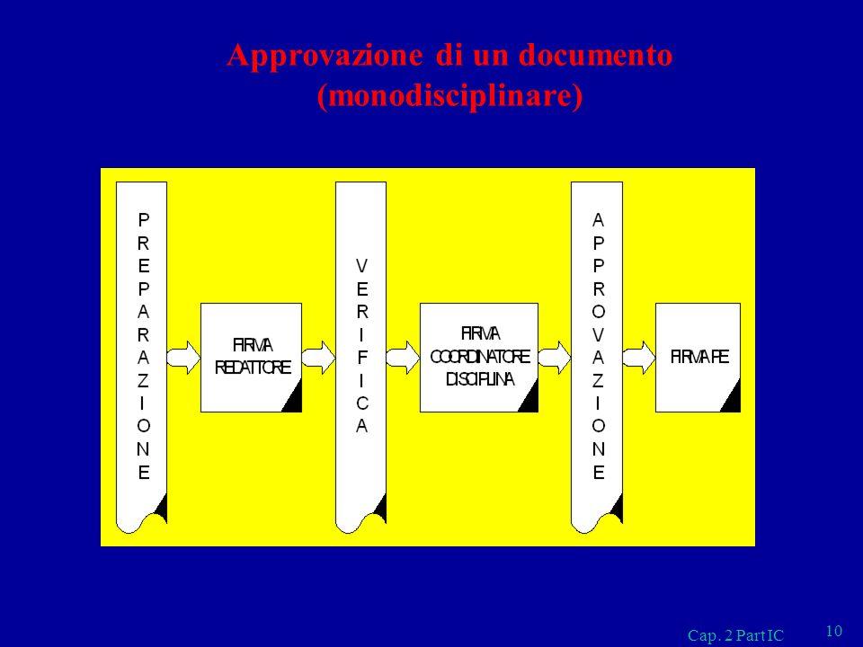 Approvazione di un documento (monodisciplinare) Cap. 2 Part IC 10