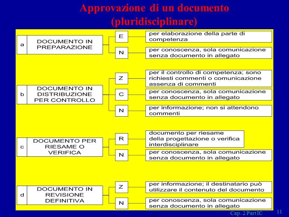 Cap. 2 Part IC 11 Approvazione di un documento (pluridisciplinare)