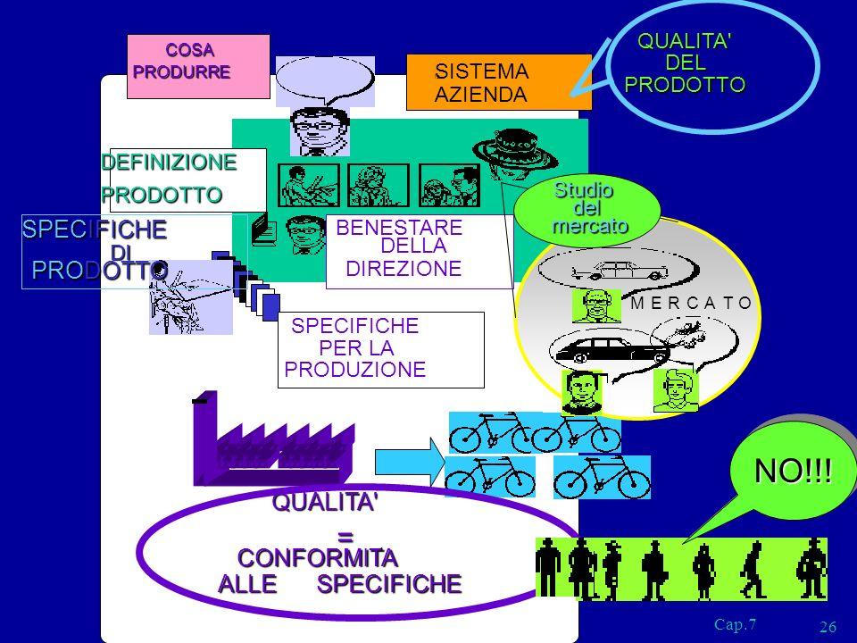 Cap.7 26 SISTEMA AZIENDA SPECIFICHE PER LA PRODUZIONE ? BENESTARE DELLA DIREZIONE MERCATO DEFINIZIONE PRODOTTO SPECIFICHE DI PRODOTTO is QUALITA' DEL