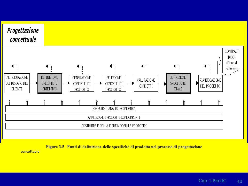 Cap. 2 Part IC 40 Figura 3.5 Punti di definizione delle specifiche di prodotto nel processo di progettazione concettuale