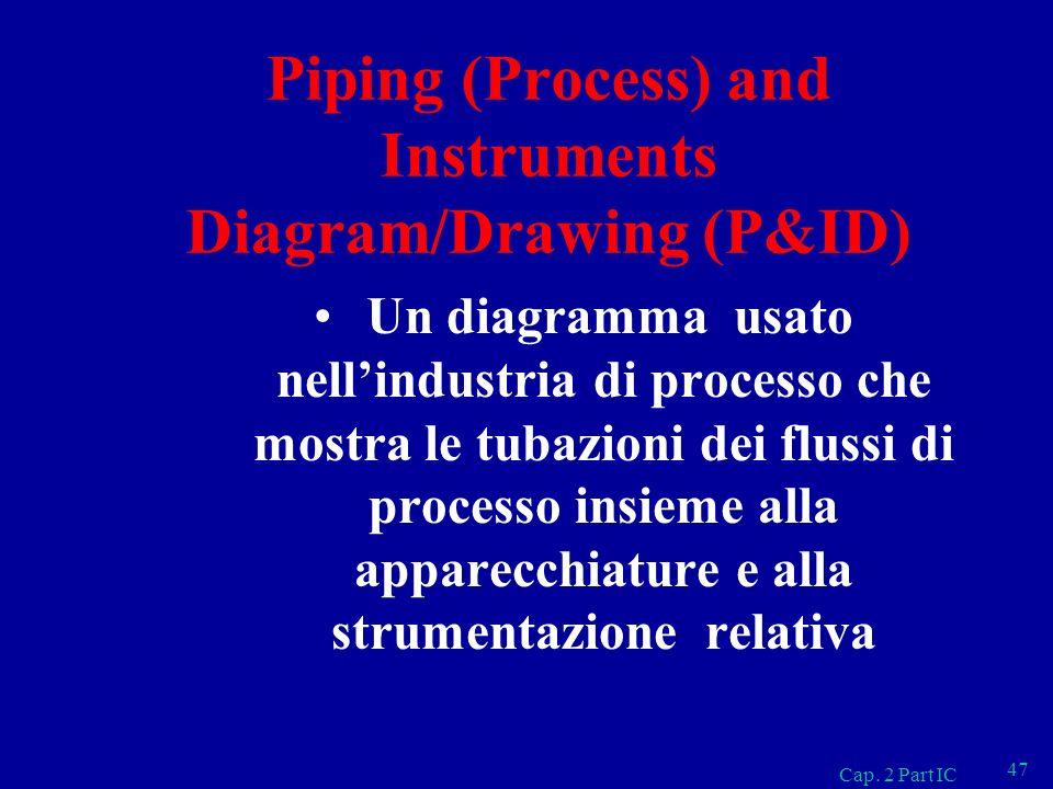 Piping (Process) and Instruments Diagram/Drawing (P&ID) Un diagramma usato nellindustria di processo che mostra le tubazioni dei flussi di processo in