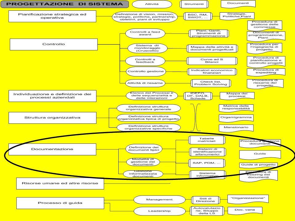 Documentazione tecnica DISEGNI SPECIFICHE TECNICHE RELAZIONI TECNICHE, NOTE DI CALCOLO, STUDI STUDI E SPECIFICHE DI PROCESSO DIAGRAMMI, PLANIMETRIE (PLOT PLANS), FLOWSHEET, SCHEDE DOCUMENTI DI PRODUZIONE (CICLI, DISTINTE,…) ELENCO DATI (DATA SHEET) ELENCHI APPARECCHIATURE, COMPONENTI, MATERIALI, UTENZE, … MANUALI, PROCEDURE/ISTRUZIONI DI CARATTERE PREVALENTEMENT E TECNICO GUIDA DI PROGETTO (DESIGN GUIDES) CAPITOLATI PRODOTTI STANDARD DI RIFERIMENTO Cap.