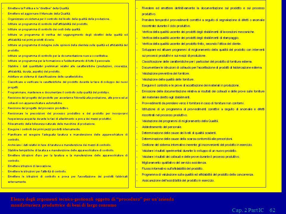 Cap. 2 Part IC62 Elenco degli argomenti tecnico-gestionali oggetto di procedura per unazienda manifatturiera produttrice di beni di largo consumo