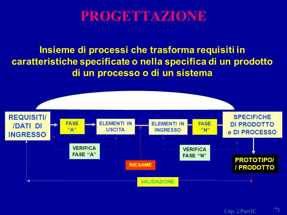 Cap. 2 Part IC 71 PROGETTAZIONE Insieme di processi che trasforma requisiti in caratteristiche specificate o nella specifica di un prodotto di un proc