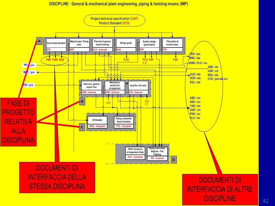 Cap. 2 Part IC 82