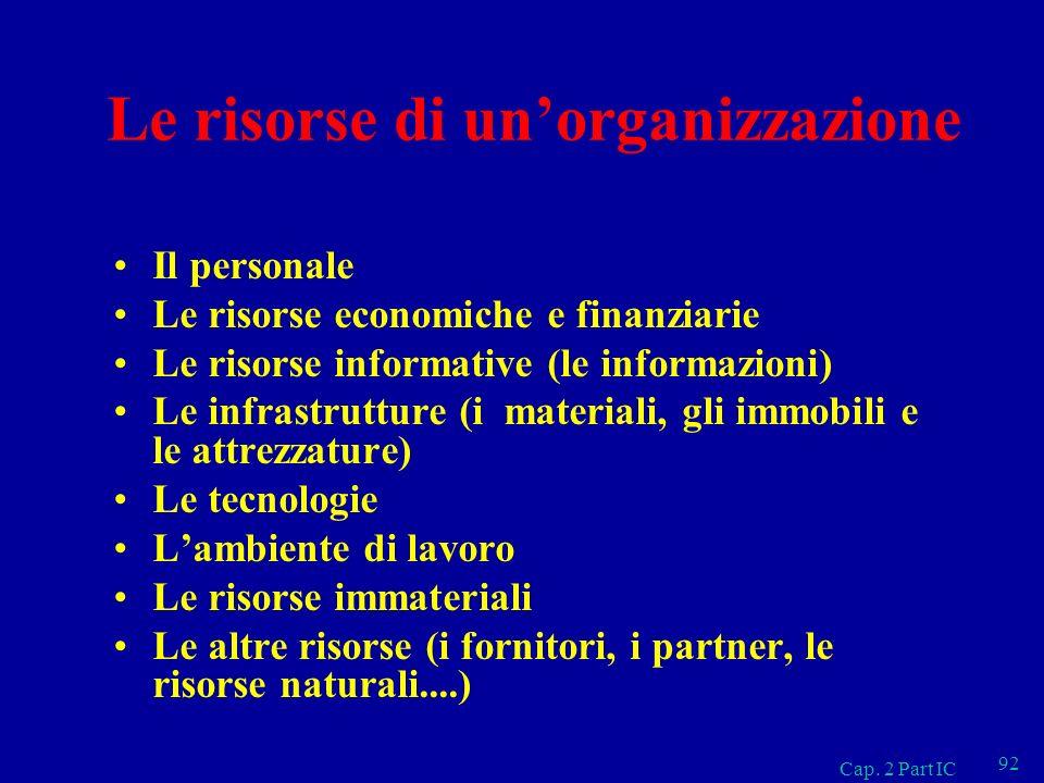 Cap. 2 Part IC 92 Le risorse di unorganizzazione Il personale Le risorse economiche e finanziarie Le risorse informative (le informazioni) Le infrastr